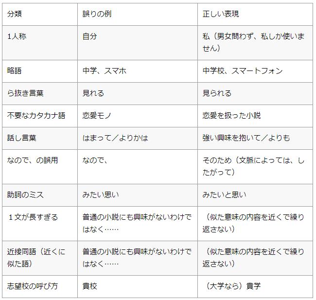 よくある日本語や表記のミス