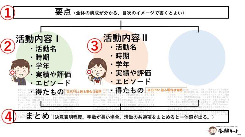 活動報告書 構成 大学入試
